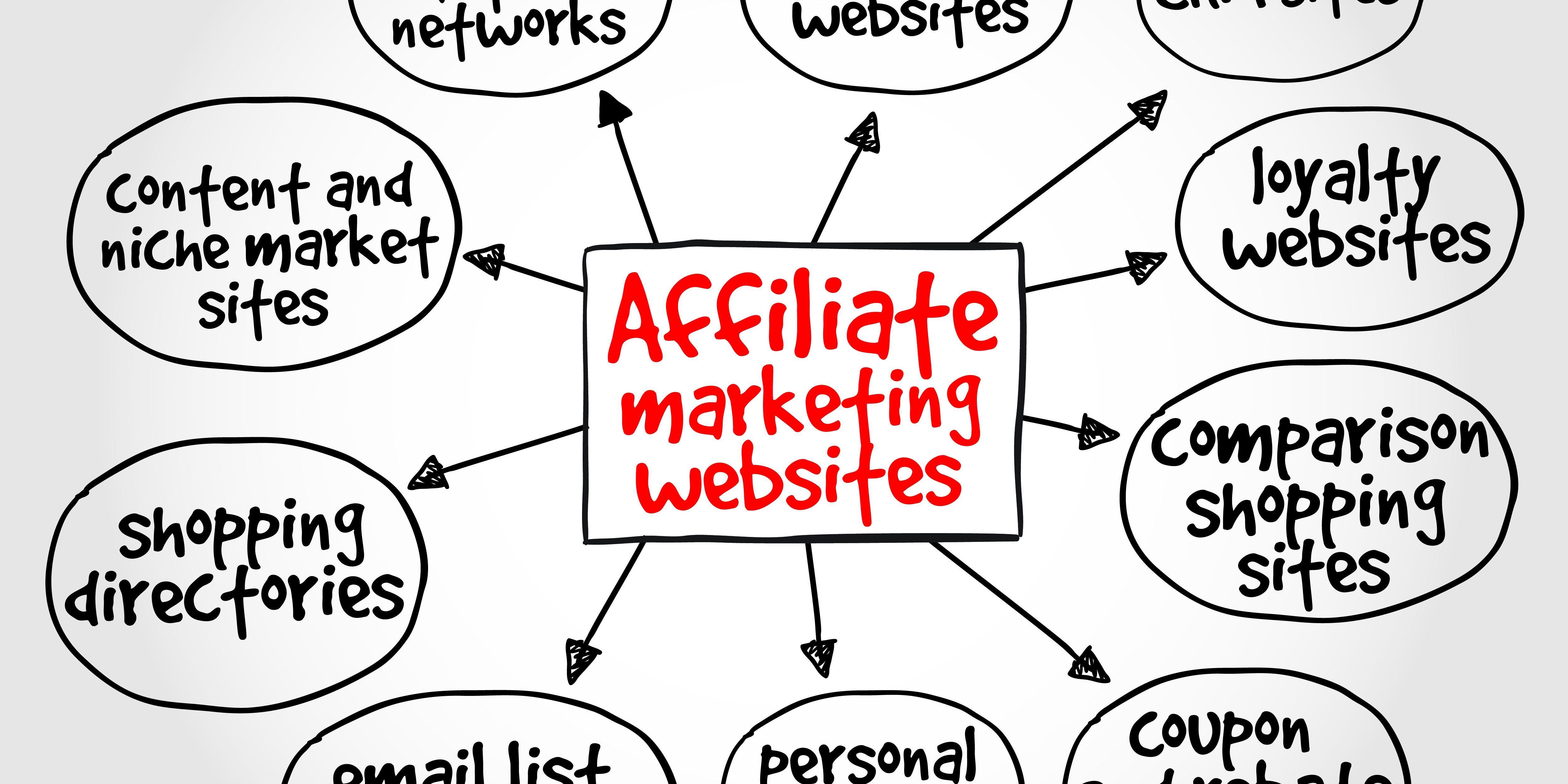 Affiliate Marketing     Associating With The Right Crowds
